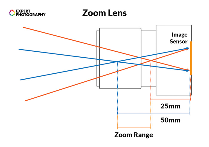 A diagram showing how a zoom lens operates