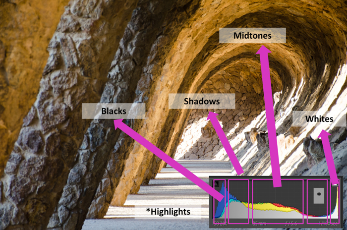 An image of a cave with the histogram overlayed to point out shadows, blacks, midtones and whites of the image