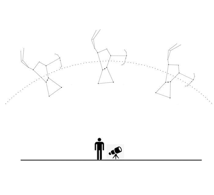 This scheme explains the origin of the field rotation. Note how the Orion constellation rotates on itself while moving in the sky during the night.