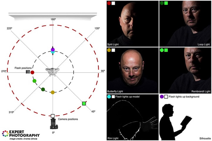 Diagram showing some of the most common lighting setup -short and broad lighting techniques