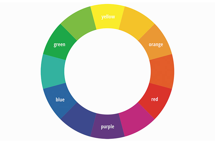 The color wheel showing the relationship between colors