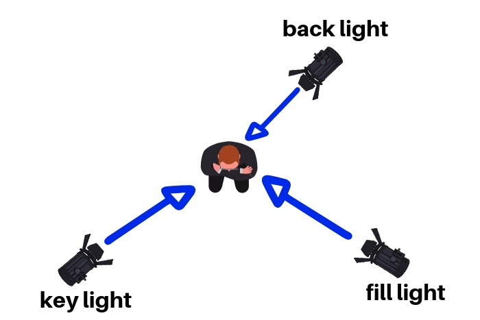 A 3 point lighting diagram for reference
