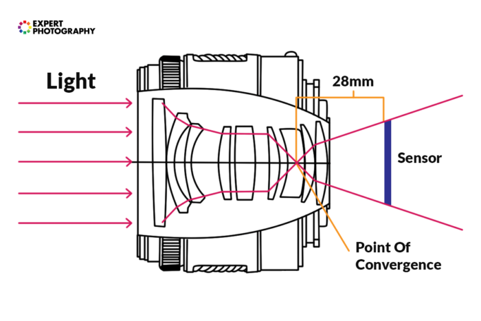 A diagram showing the point of convergence in a lens