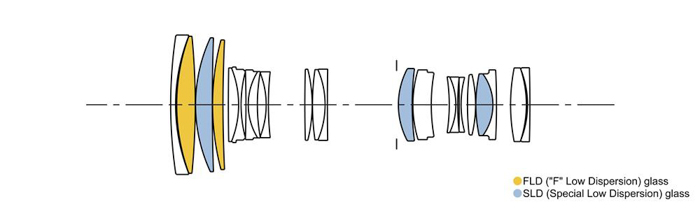 a diagram showing various elements in a lens