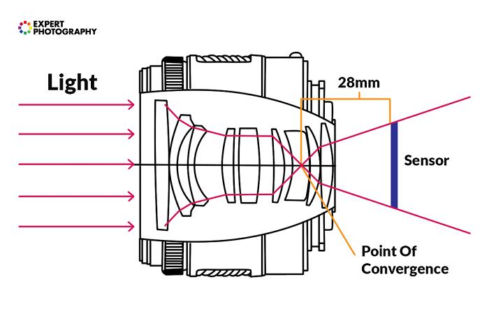 Diagram showing focal length