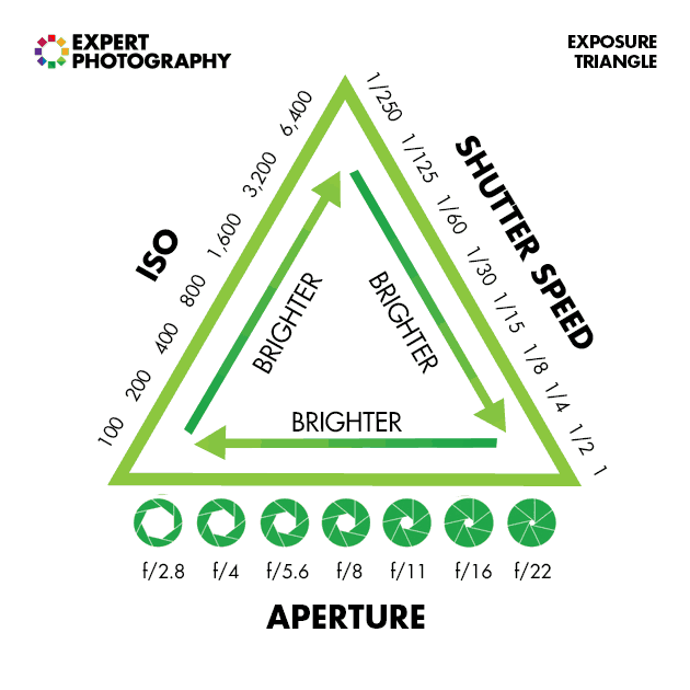 The exposure triangle diagram, aperture shutter speed and ISO