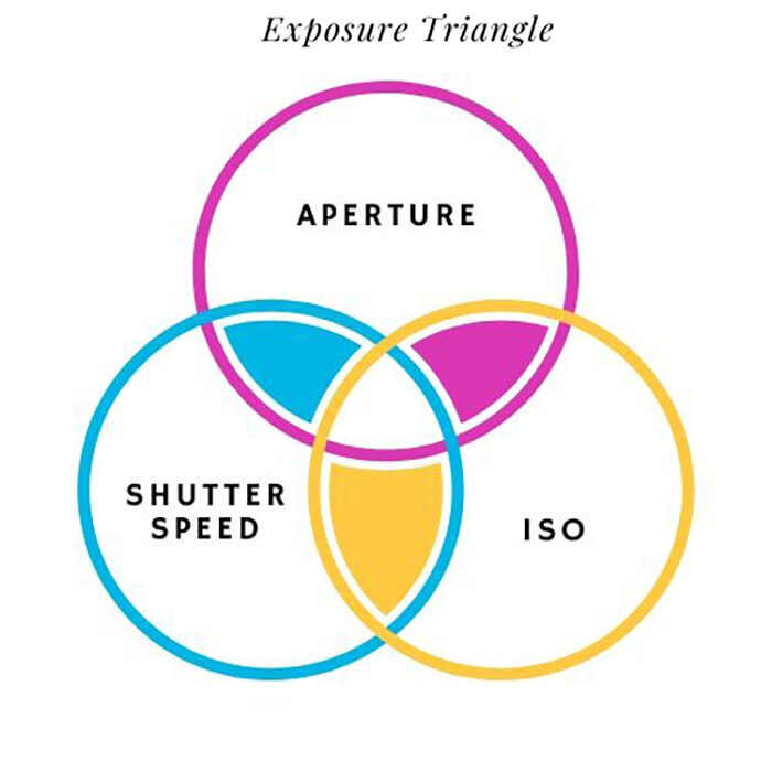 the exposure triangle as a venn diagram