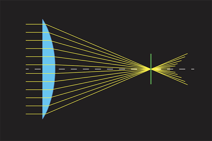a visual representation of spherical aberration