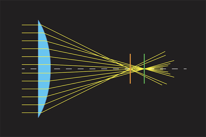 diagram showing rays of light hitting the edge of the lens converge in a different focal point (the orange line)resulting in spherical aberration