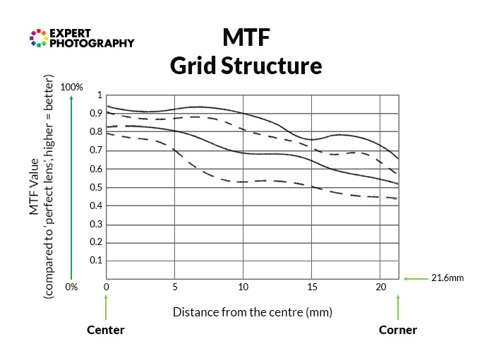 diagram of a MTF grid structure