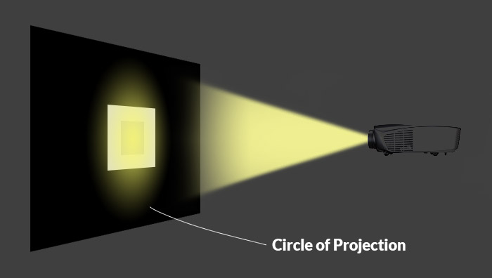 diagram using a projector to explain the Effect of Crop Factor on ISO