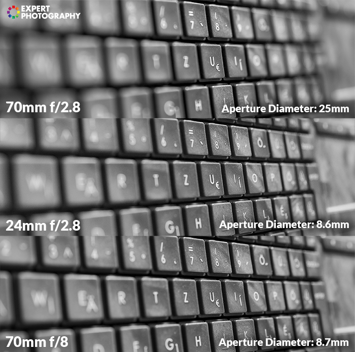 three photos of a computer keyboard at different apertures