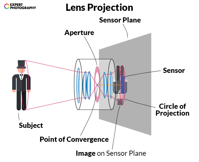 diagram explaining how lens projection works