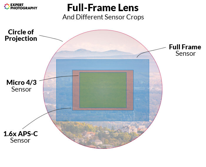 a diagram comparing a full frame lens with a micro four thirds and 1.6x aps-c sensor