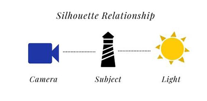 Silhouette relationship illustration