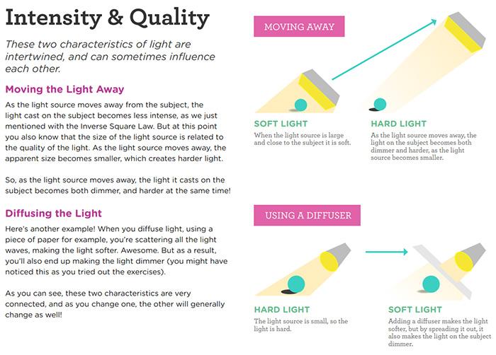 A screenshot of 'Fantastic Fundamental Light Skills' eBook
