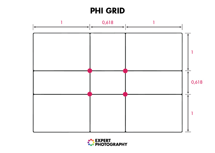 Illustration of the Phi Grid