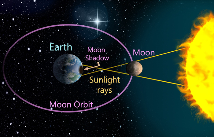 Graphic showing the relative position of the Earth, Moon, and Sun during a solar eclipse.