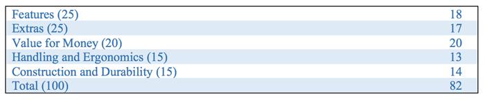 tabela de pontuação para especificações Canon eos 1300d