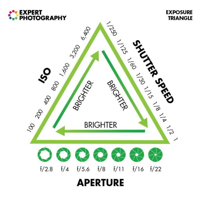 um infográfico explicando como fotografar no modo manual