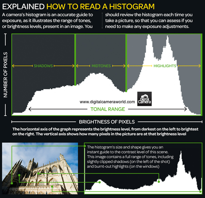 how to read a histogram photography infographic