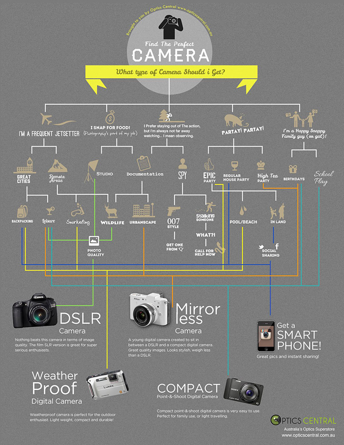 Find the Perfect Camera photography cheat sheet