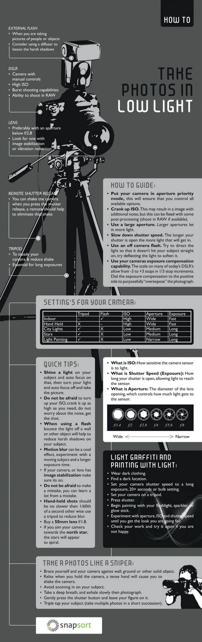 How to take photos in low light cheatsheet