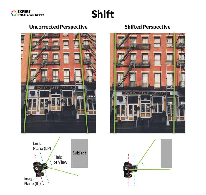infográfico explicando a perspectiva modificada de uma lente tilt shift em duas fotos de um prédio tiradas à mesma distância