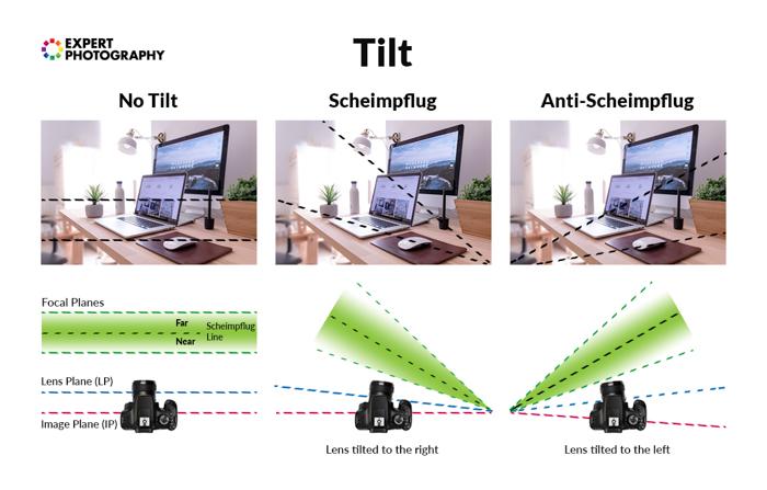 Um infográfico explicando a função de inclinação de uma lente de deslocamento de inclinação