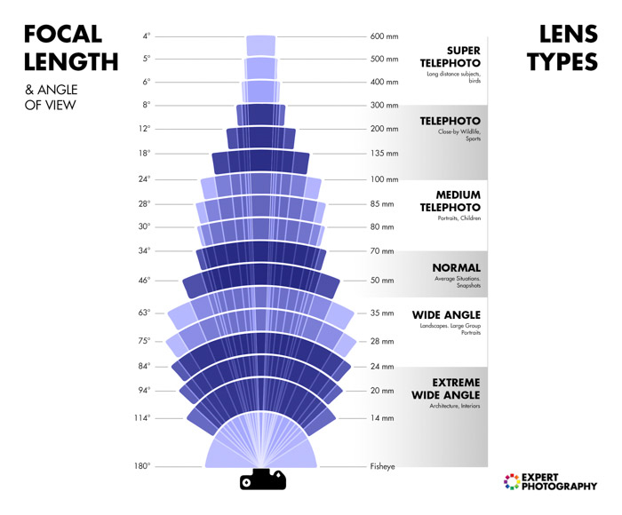 Focal length photography infographic