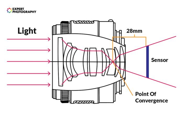 diagram explaining photography terms focal length