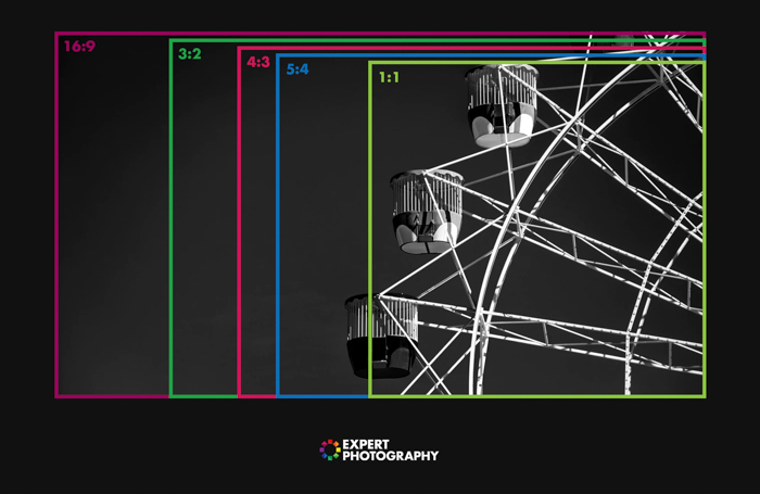 A canon camera with the photography terms aspect ratio overlayed