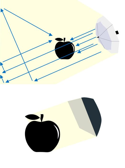 comparação de iluminação de guarda-chuva vs softbox