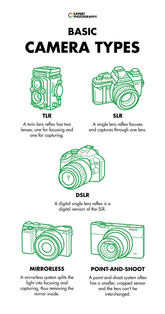 Folhas de dicas básicas de tipos de câmera