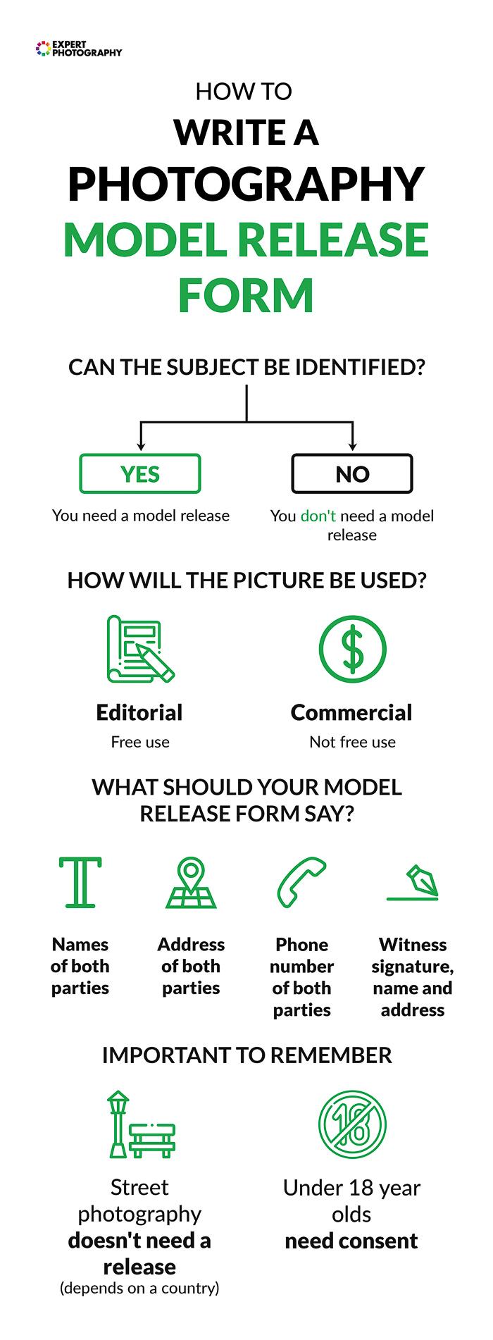 Folhas de dicas de fotografia grátis para escrever um formulário de liberação de modelo