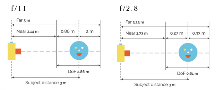 graphic focus distances at different apertures